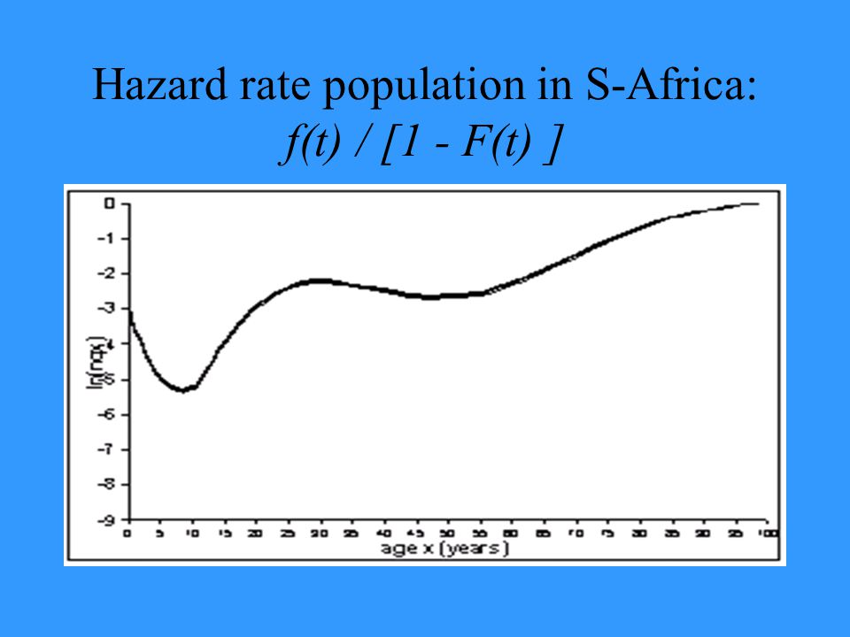Hazard rate population in S-Africa: f(t) / [1 - F(t) ]